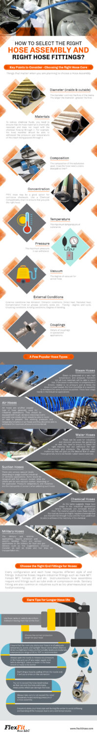 selecting hose assembly and fittings